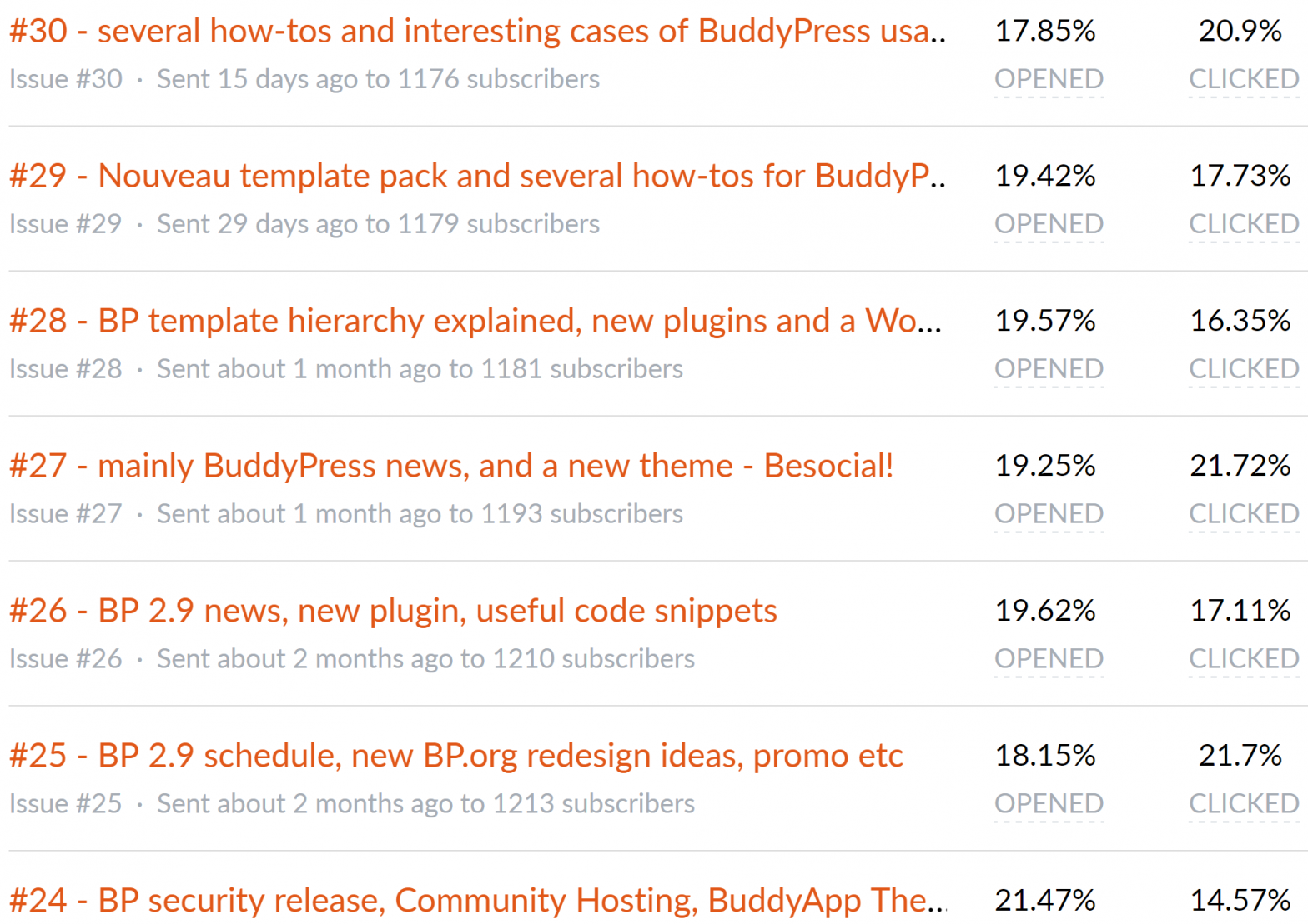 BPMail Latest Statistics - up to #30 newsletter